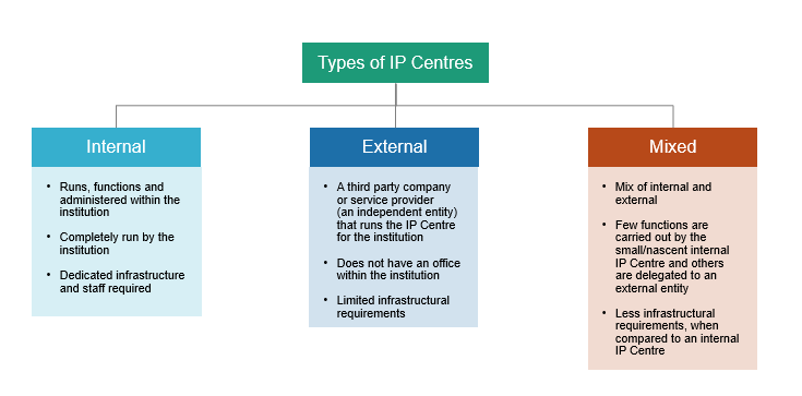 types-of-ip-centres-1