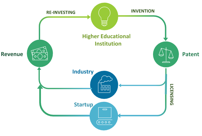 what-is-the-role-of-ip-in-universities-1