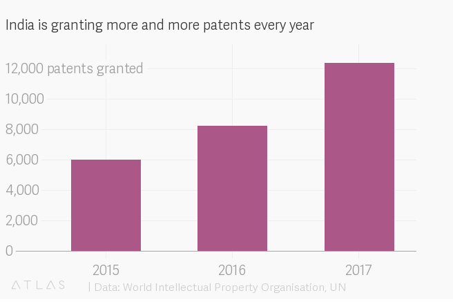 Fig 1 Patent Filing Statistics in India