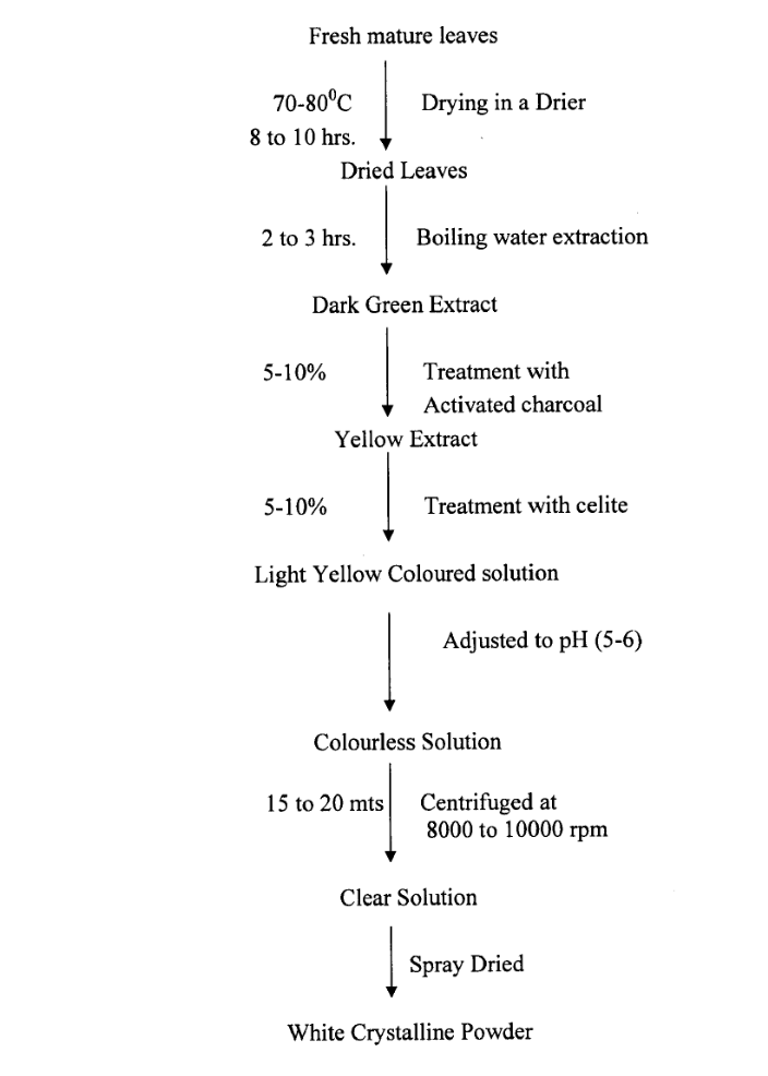 Figure 4 - 1436/CHE/2007 - A Process For The Production Of Steviol From Stevia Species