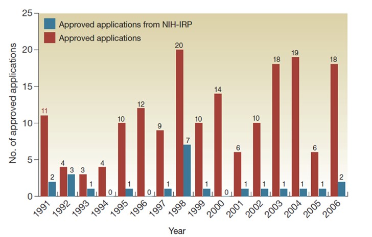 Year of approval for all new drug and biologic license applications and for those originating from NIH-IRP inventions.